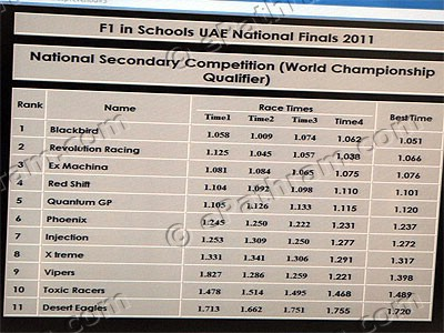 F1-in-schools-world-record-broken-in-abudhabi-epathram